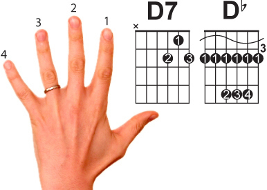 Guitar chords with finger placement